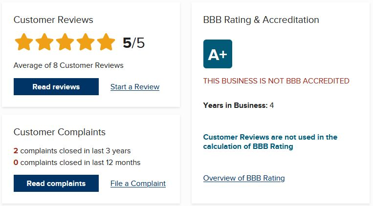 """Both customer complaints on their BBB page are considered """"closed""""."""